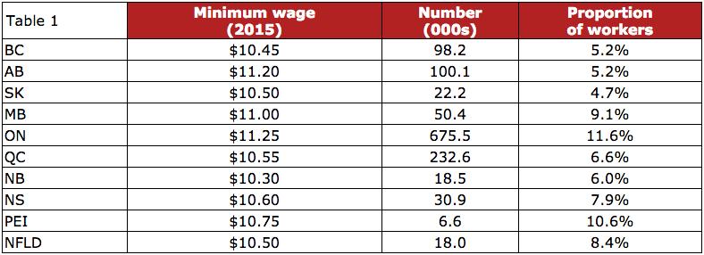 Minimum Wage Canada - 2018, Ontario, Toronto - YouTube
